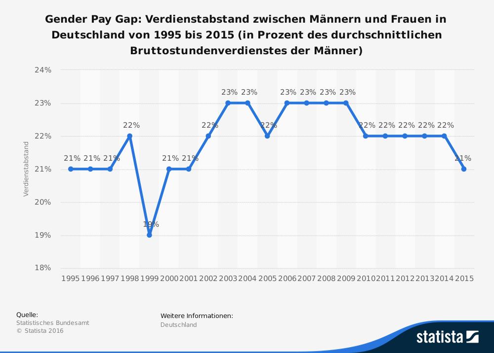 Verdienstunterschiede zwischen Männern und Frauen 1995-2915